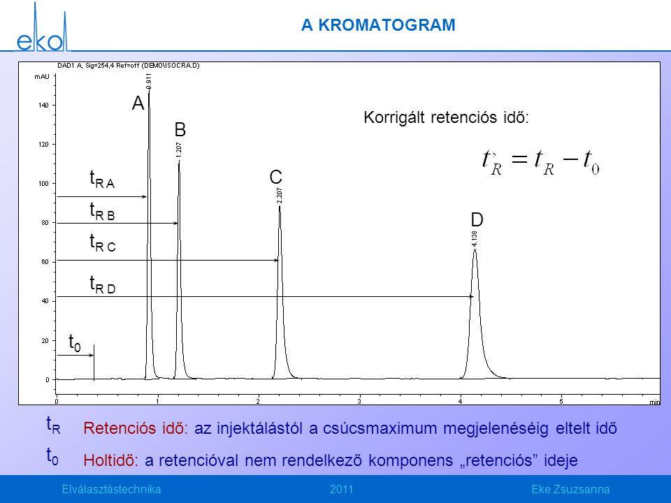 A B tR A C tR B D tR C tR D t0 tR t0 A KROMATOGRAM