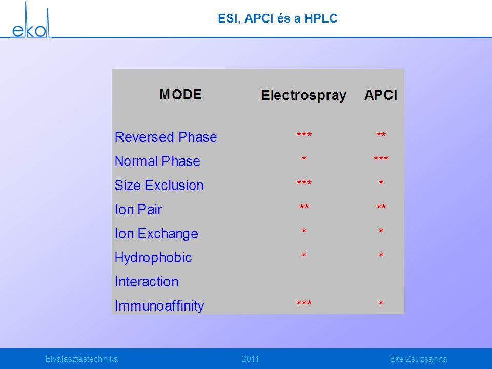 ESI, APCI és a HPLC