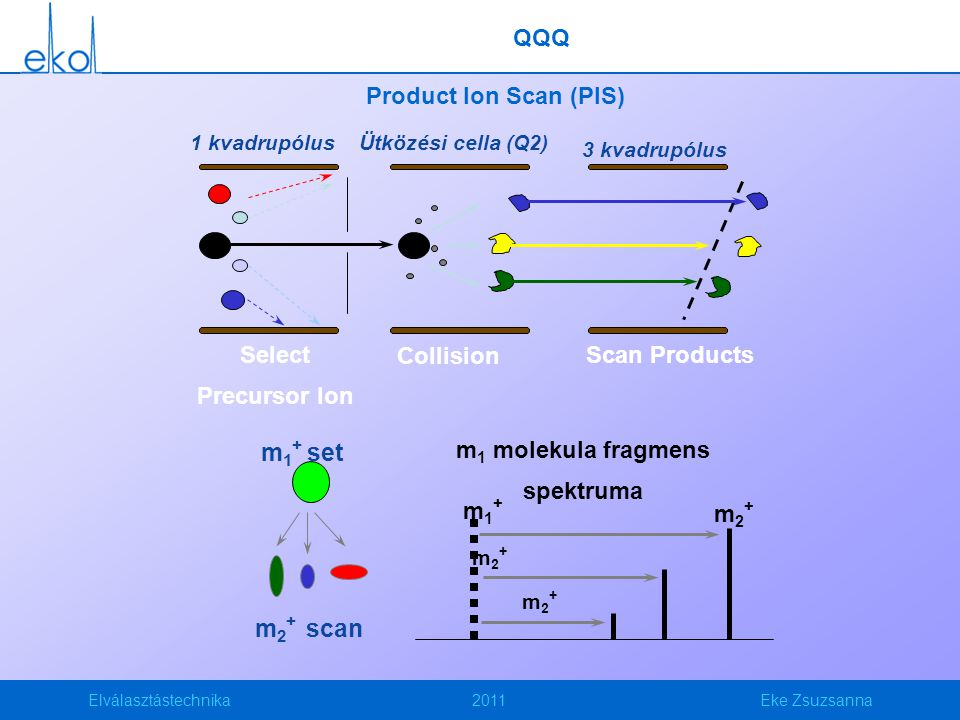 m1 molekula fragmens spektruma