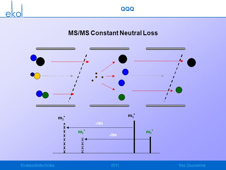 MS/MS Constant Neutral Loss