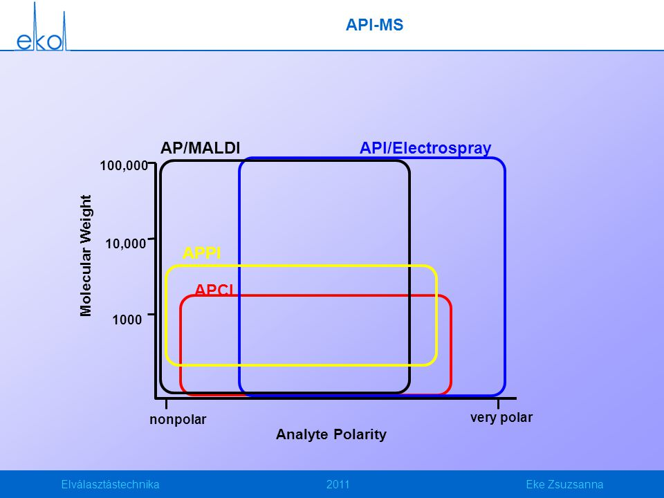 API-MS AP/MALDI API/Electrospray APPI APCI Molecular Weight