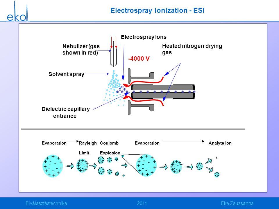 Electrospray ionization - ESI
