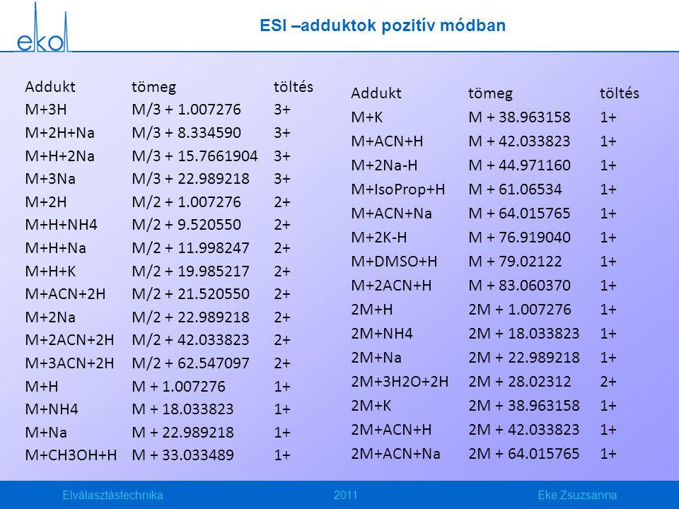 ESI –adduktok pozitív módban
