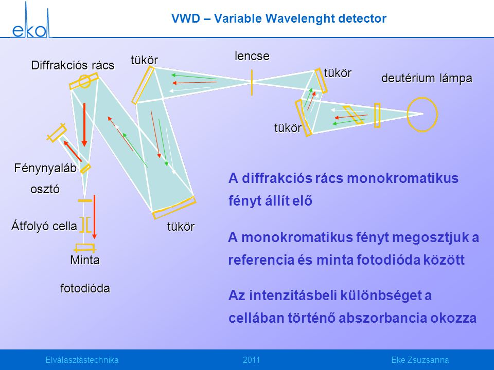 VWD – Variable Wavelenght detector