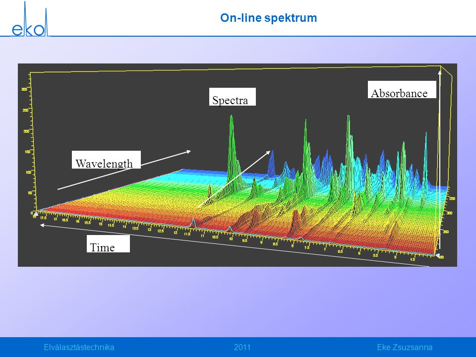 On-line spektrum Wavelength Time Absorbance Spectra