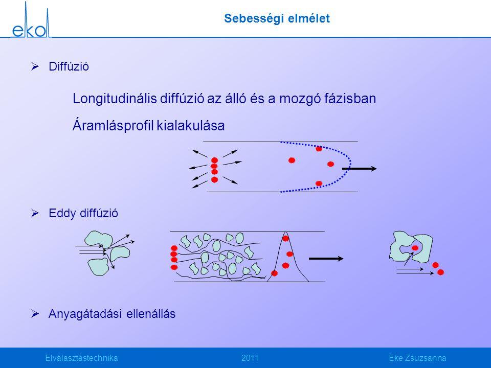 Longitudinális diffúzió az álló és a mozgó fázisban