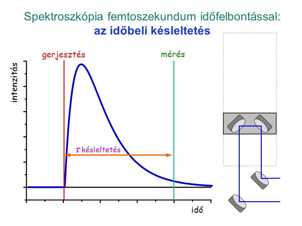 Spektroszkópia femtoszekundum időfelbontással: az időbeli késleltetés
