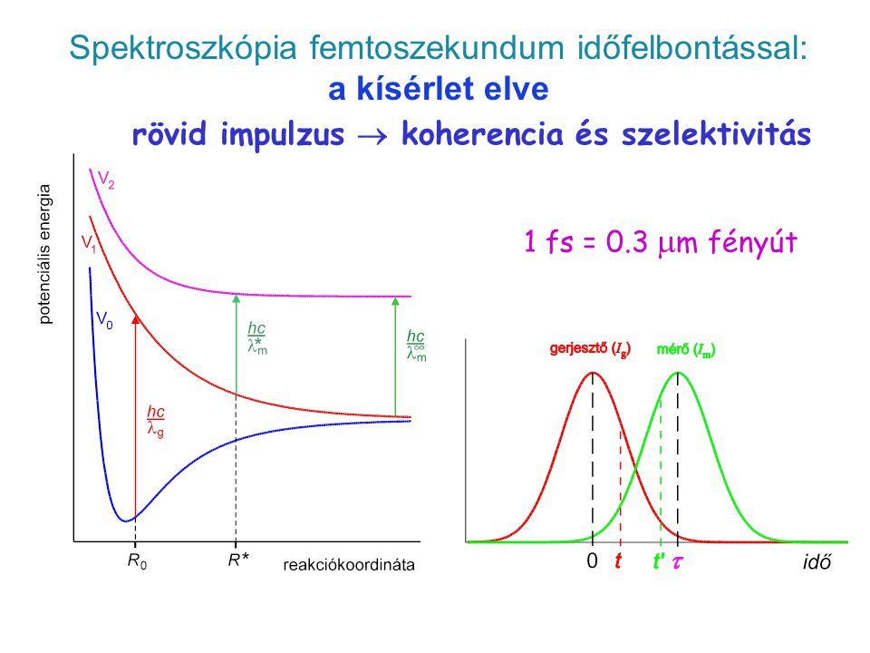 Spektroszkópia femtoszekundum időfelbontással: a kísérlet elve