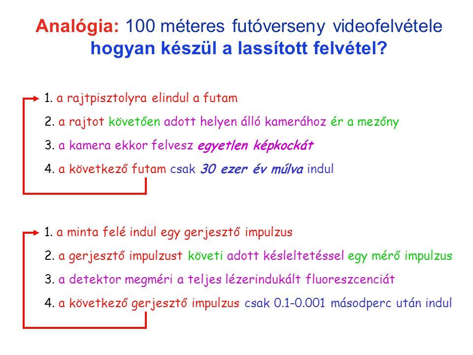 lassított felvétel 2 Analógia: 100 méteres futóverseny videofelvétele hogyan készül a lassított felvétel