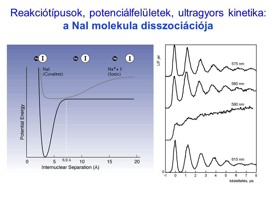 Na ··· I / 2 Reakciótípusok, potenciálfelületek, ultragyors kinetika: a NaI molekula disszociációja