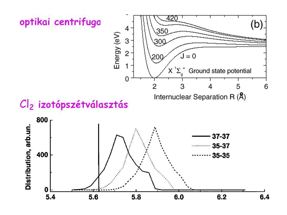 Cl2 izotópszétválasztás