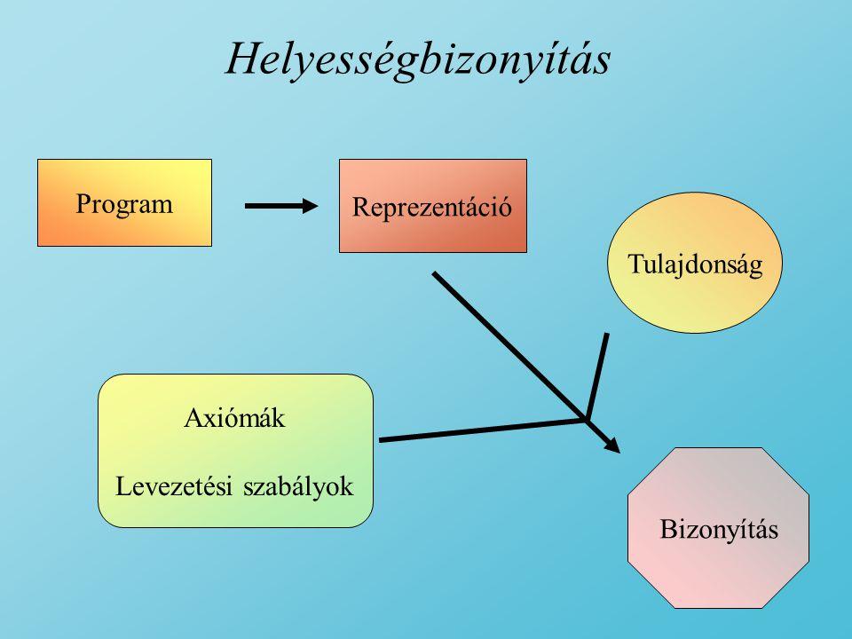 Helyességbizonyítás Program Reprezentáció Tulajdonság Axiómák