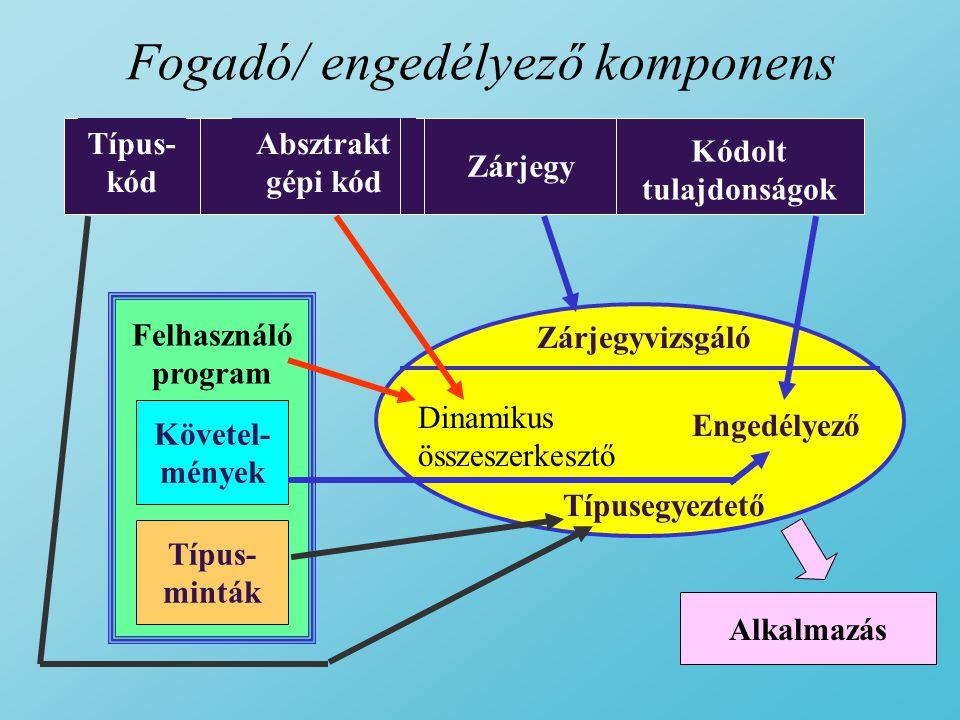 Fogadó/ engedélyező komponens