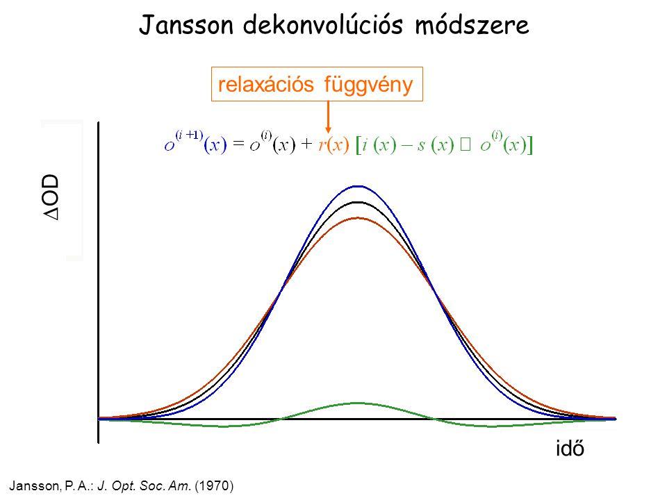 Jansson dekonvolúciós módszere