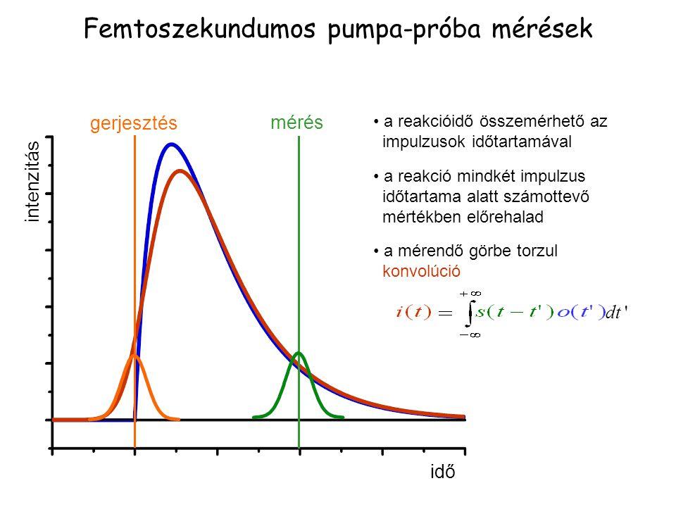 Femtoszekundumos pumpa-próba mérések