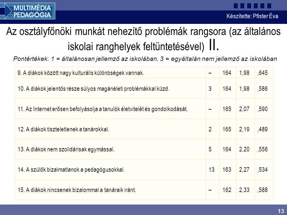Az osztályfőnöki munkát nehezítő problémák rangsora (az általános iskolai ranghelyek feltüntetésével) II.