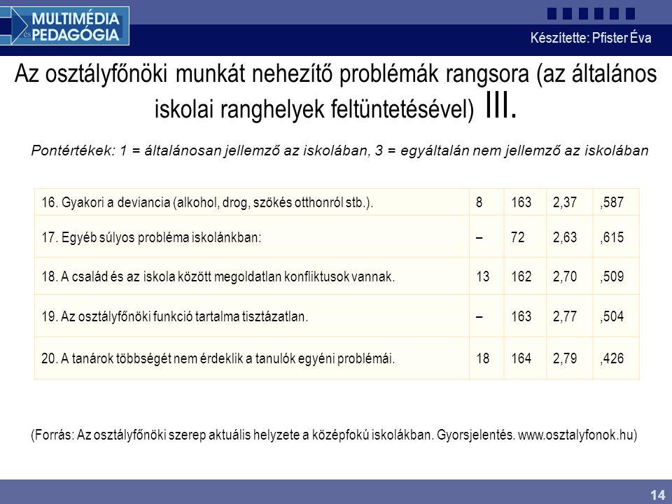 Az osztályfőnöki munkát nehezítő problémák rangsora (az általános iskolai ranghelyek feltüntetésével) III.
