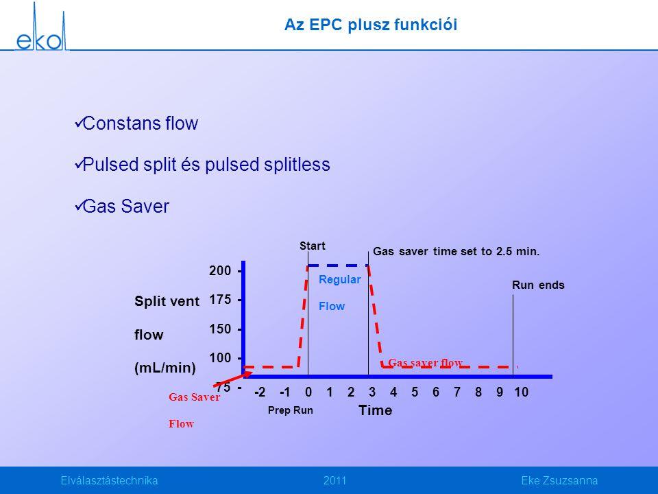Pulsed split és pulsed splitless Gas Saver
