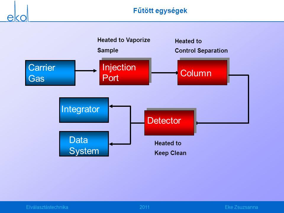 Carrier Injection Column Gas Port Column Integrator Detector Data