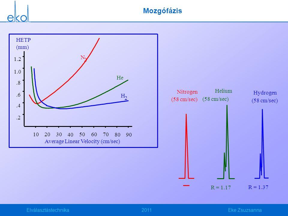 Mozgófázis Average Linear Velocity (cm/sec) HETP (mm) 1.2 1.0 .8 .6 .4