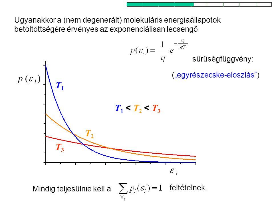 Az egyrészecske-energia kanonikus sűrűségfüggvénye 1