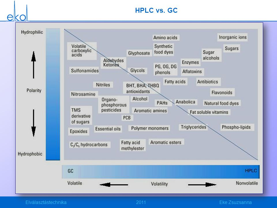 HPLC vs. GC