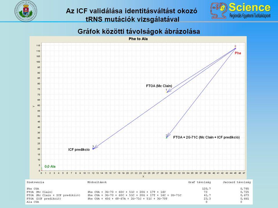 Az ICF validálása identitásváltást okozó tRNS mutációk vizsgálatával