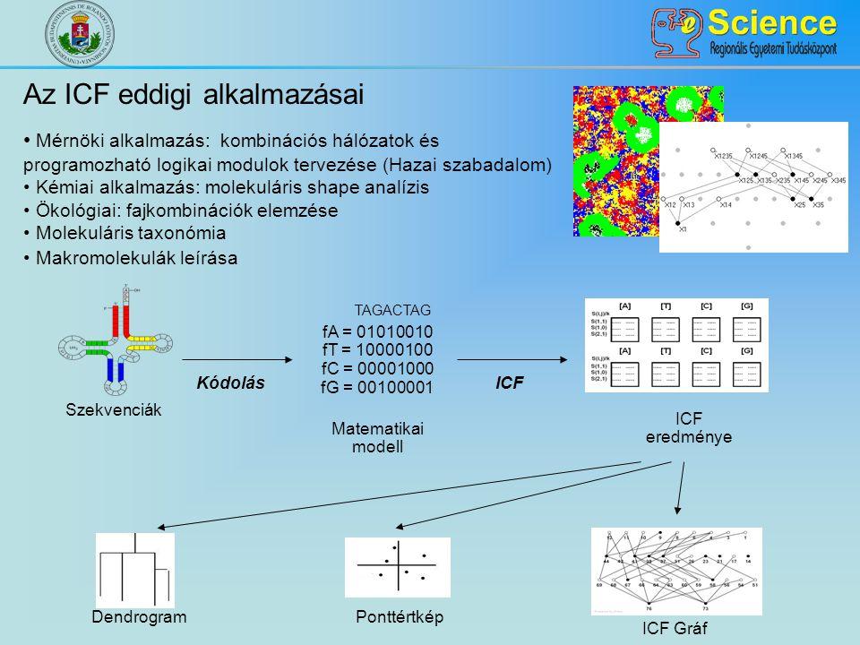 Az ICF eddigi alkalmazásai