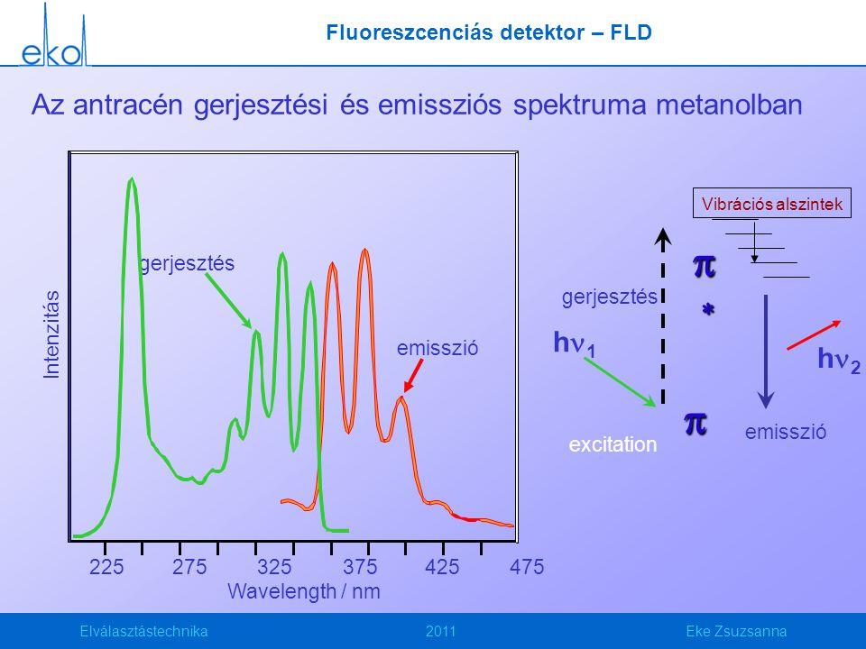 Az antracén gerjesztési és emissziós spektruma metanolban