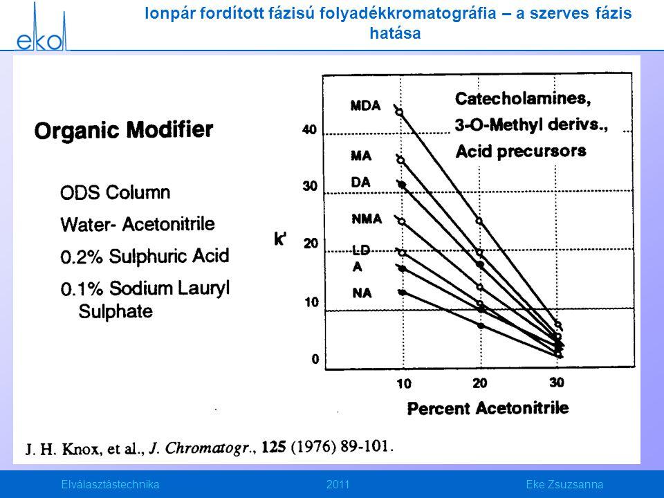 Ionpár fordított fázisú folyadékkromatográfia – a szerves fázis hatása