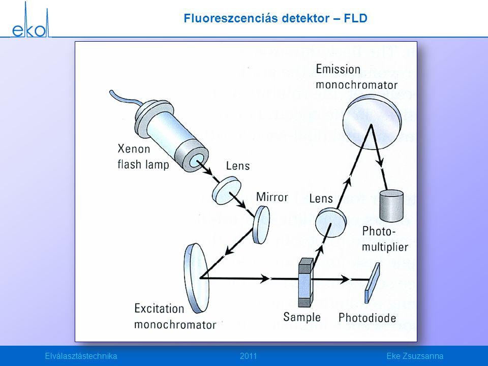 Fluoreszcenciás detektor – FLD