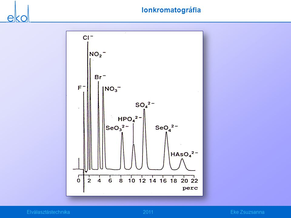 Ionkromatográfia