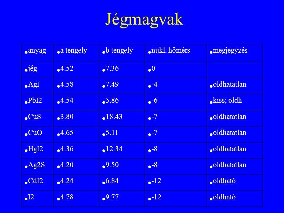 Jégmagvak anyag a tengely b tengely nukl. hőmérs megjegyzés jég 4.52
