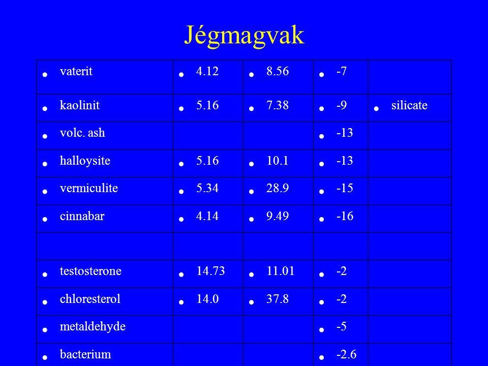 Jégmagvak vaterit 4.12 8.56 -7 kaolinit 5.16 7.38 -9 silicate