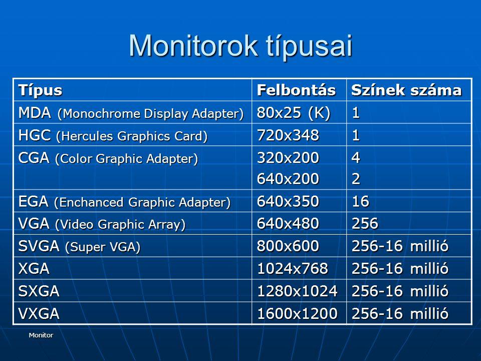 Monitorok típusai Típus Felbontás Színek száma