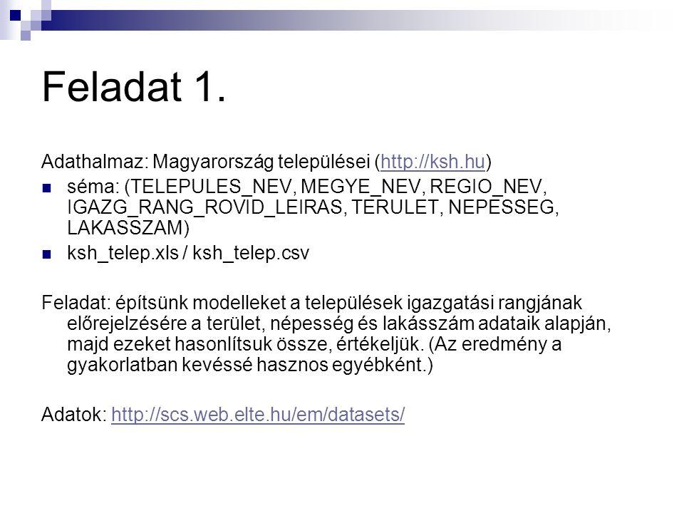 Feladat 1. Adathalmaz: Magyarország települései (http://ksh.hu)