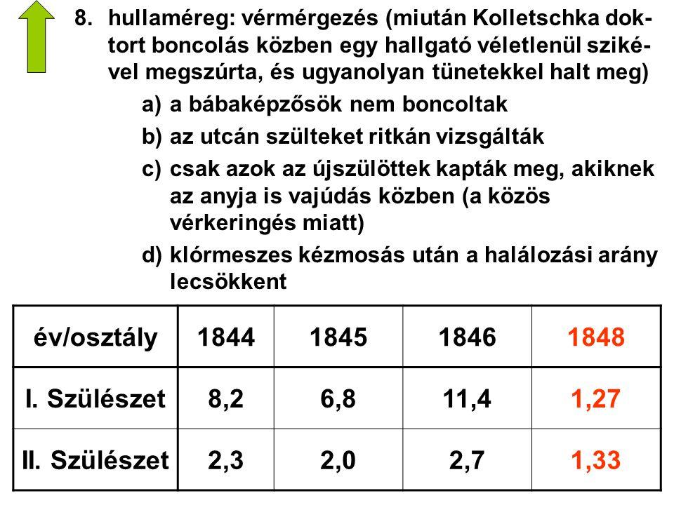 év/osztály 1844 1845 1846 1848 I. Szülészet 8,2 6,8 11,4 1,27