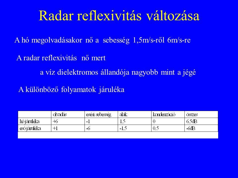 Radar reflexivitás változása