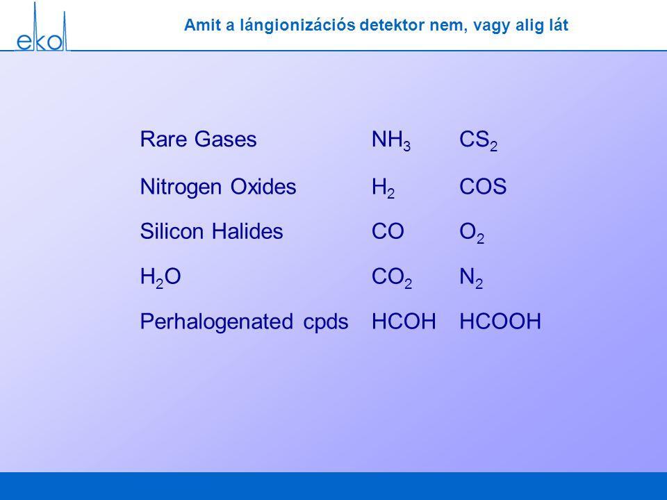Amit a lángionizációs detektor nem, vagy alig lát