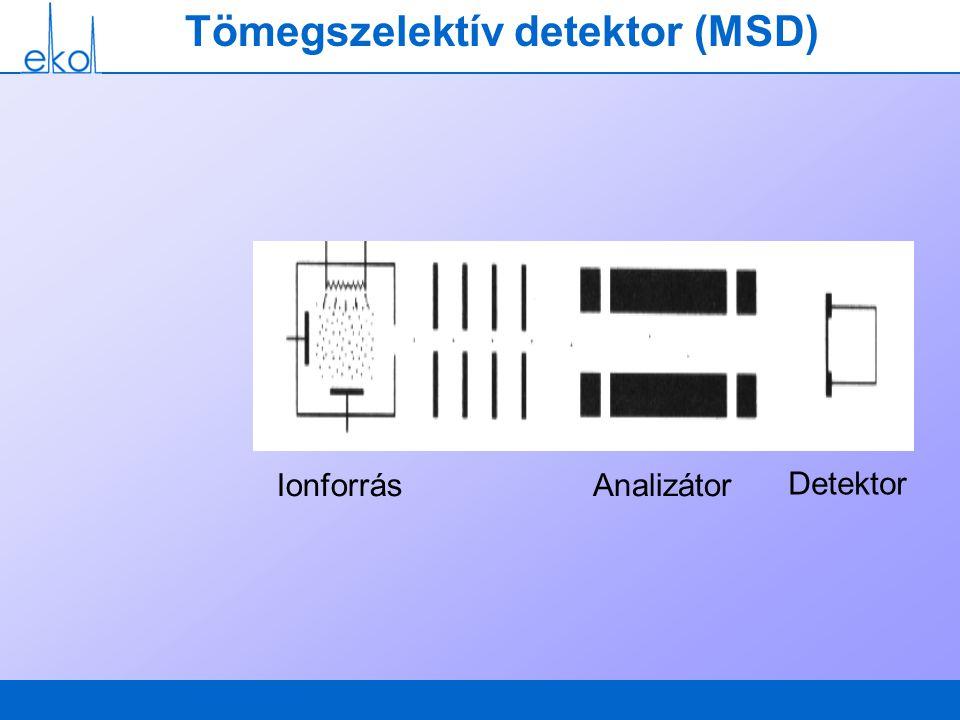 Tömegszelektív detektor (MSD)