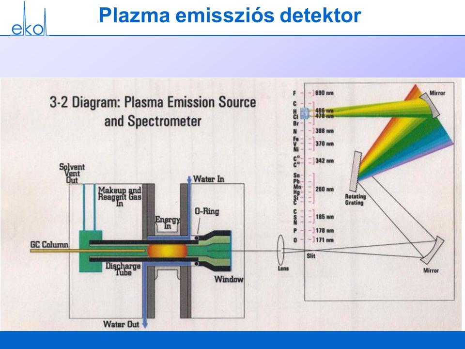 Plazma emissziós detektor