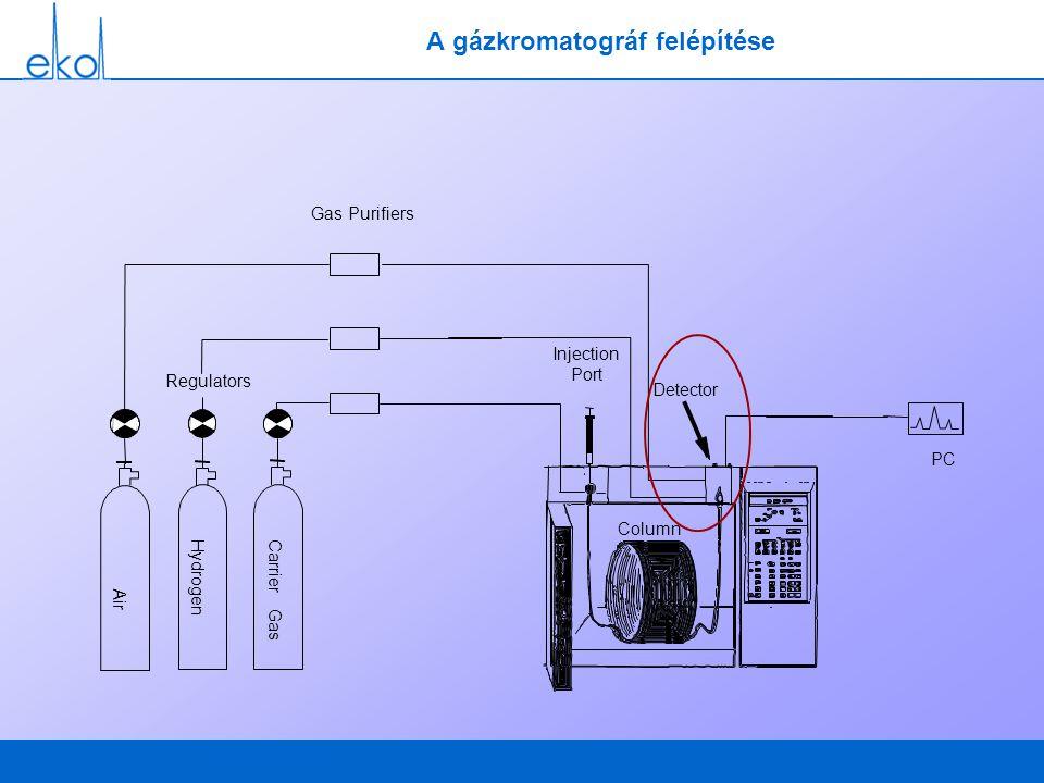 A gázkromatográf felépítése