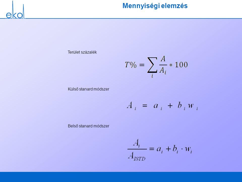 Mennyiségi elemzés Terület százalék Külső stanard módszer