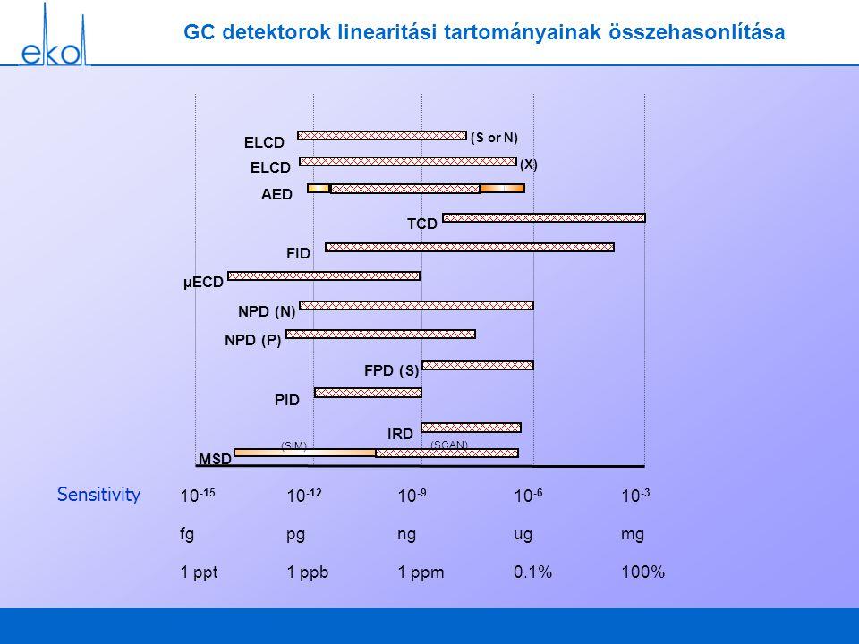 GC detektorok linearitási tartományainak összehasonlítása