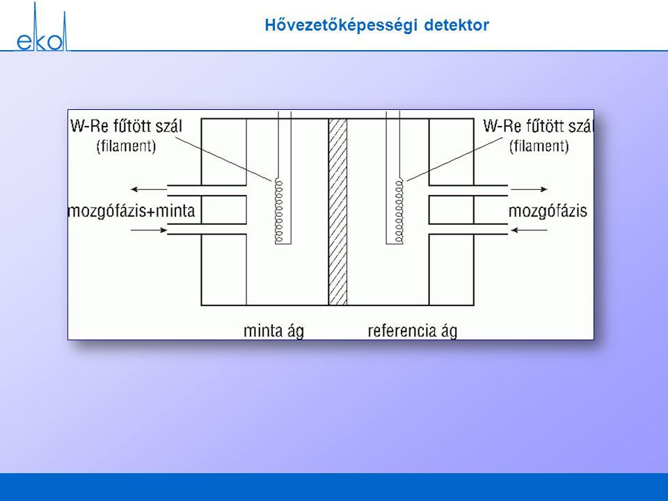 Hővezetőképességi detektor