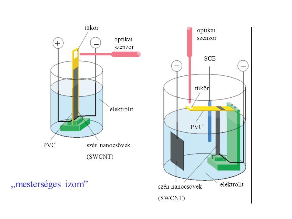 """+ – + – """"mesterséges izom tükör optikai szenzor optikai szenzor SCE"""