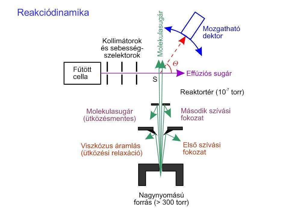 Reakciódinamika