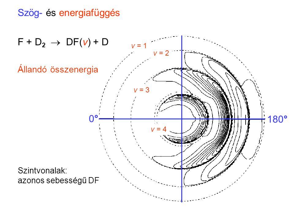Szög- és energiafüggés