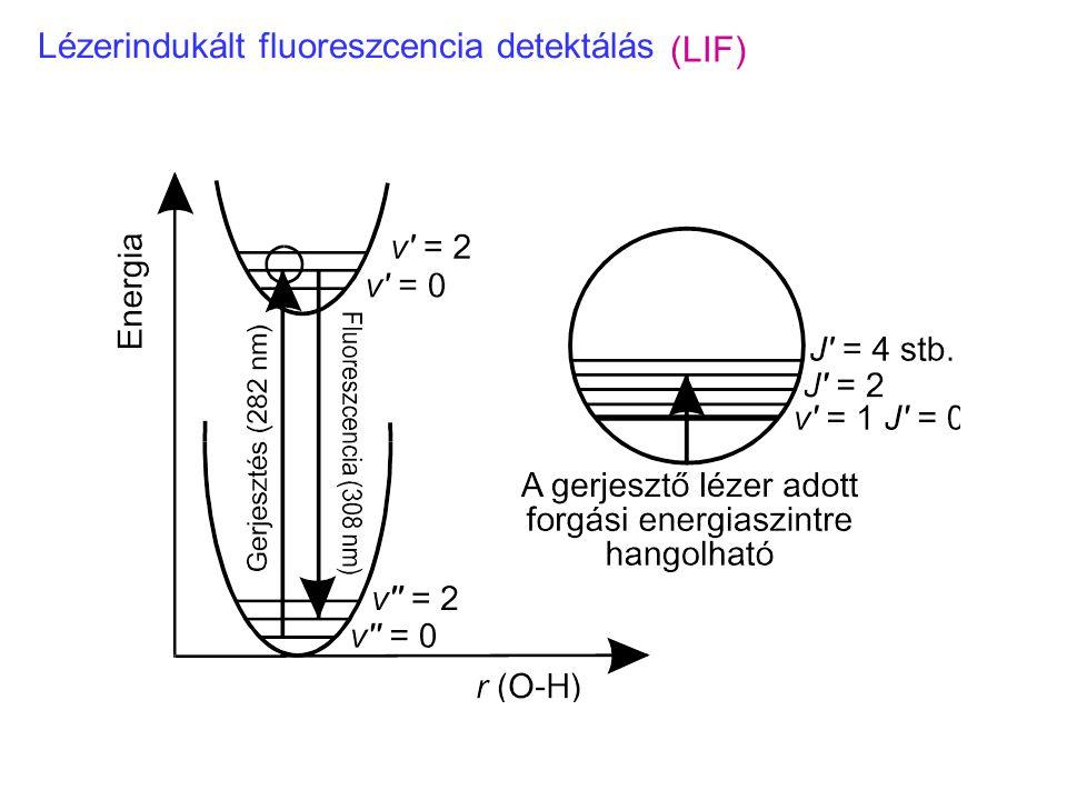 Lézerindukált fluoreszcencia detektálás