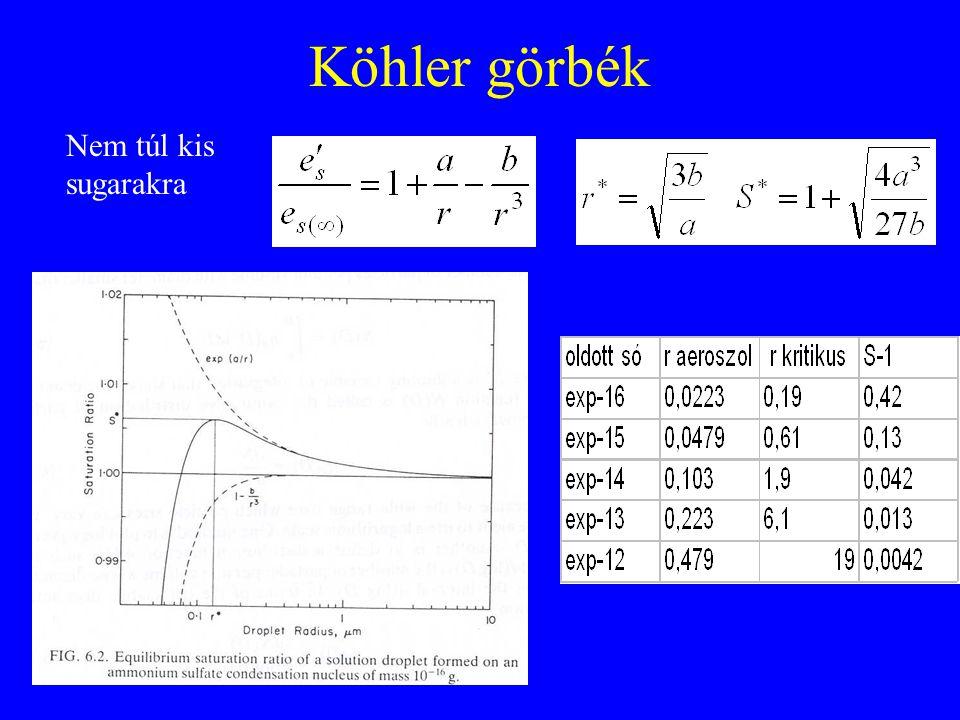 Köhler görbék Nem túl kis sugarakra